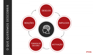 Neuromarketing: como entender – definitivamente – a jornada do consumidor